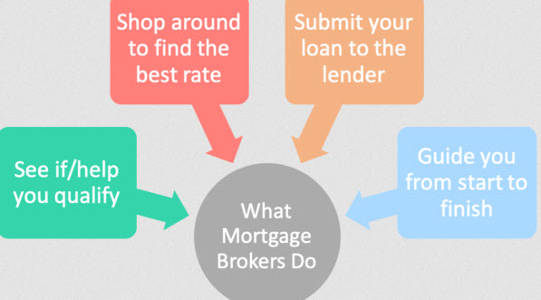 Getting The Best Mortgage Banker for the Lowest Rates